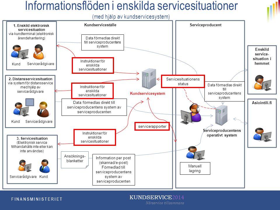 Informationsflöden i enskilda servicesituationer (med hjälp av kundservicesystem)