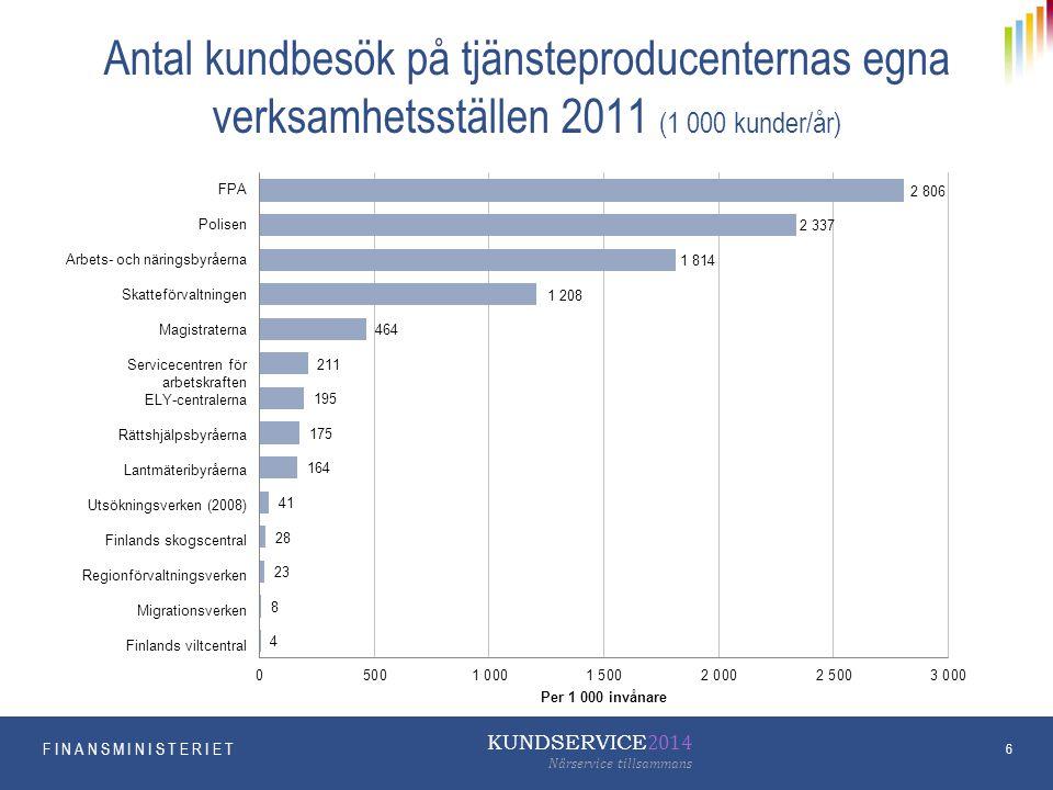 Antal kundbesök på tjänsteproducenternas egna verksamhetsställen 2011 (1 000 kunder/år)