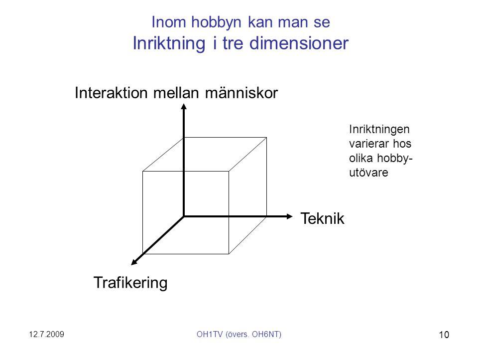 Inom hobbyn kan man se Inriktning i tre dimensioner