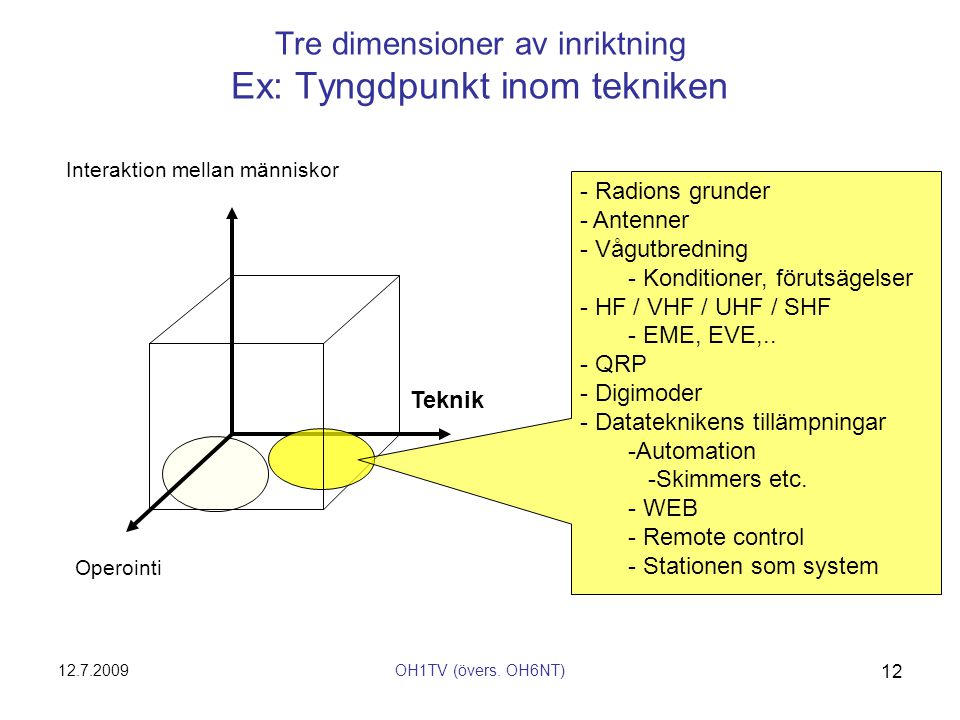 Tre dimensioner av inriktning Ex: Tyngdpunkt inom tekniken