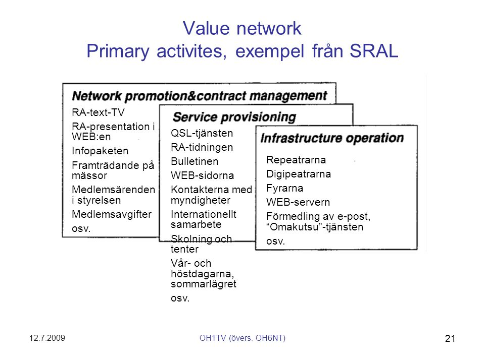 Value network Primary activites, exempel från SRAL