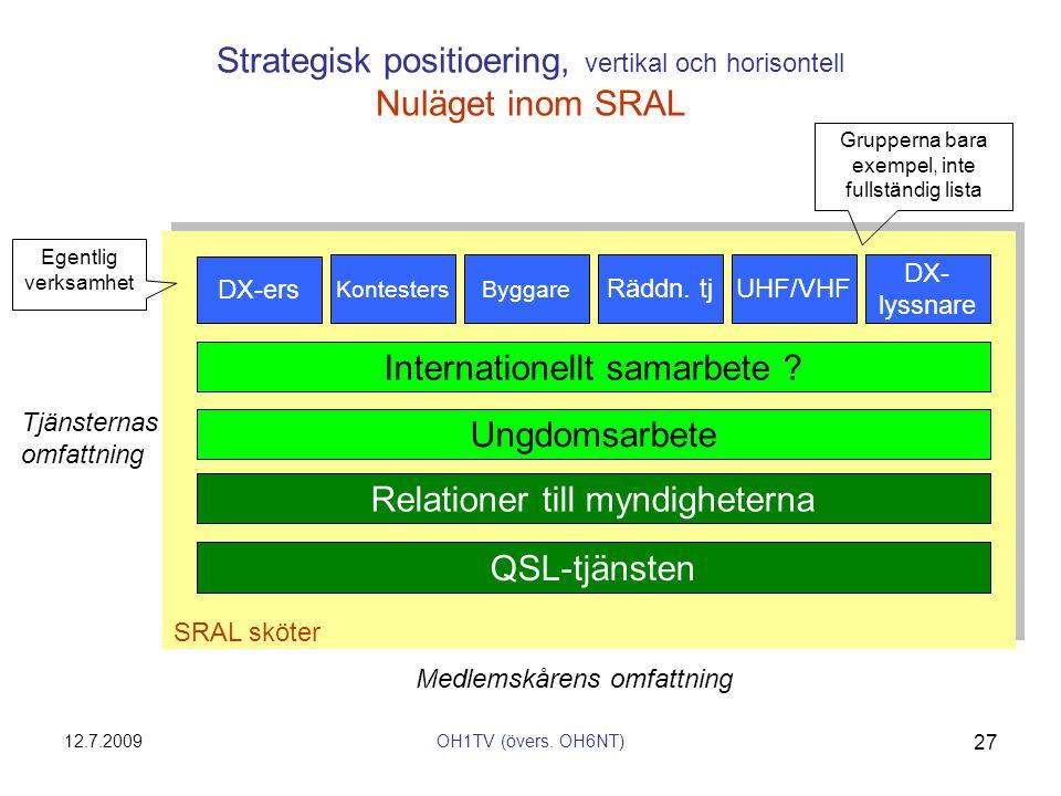 Strategisk positioering, vertikal och horisontell Nuläget inom SRAL