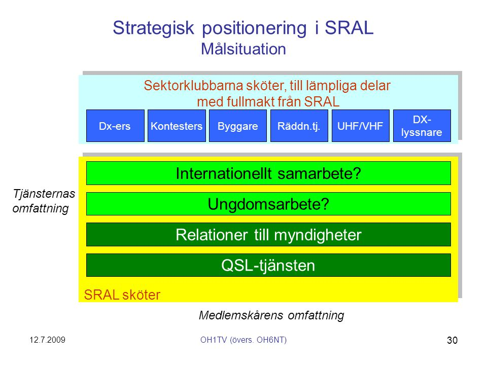 Strategisk positionering i SRAL Målsituation