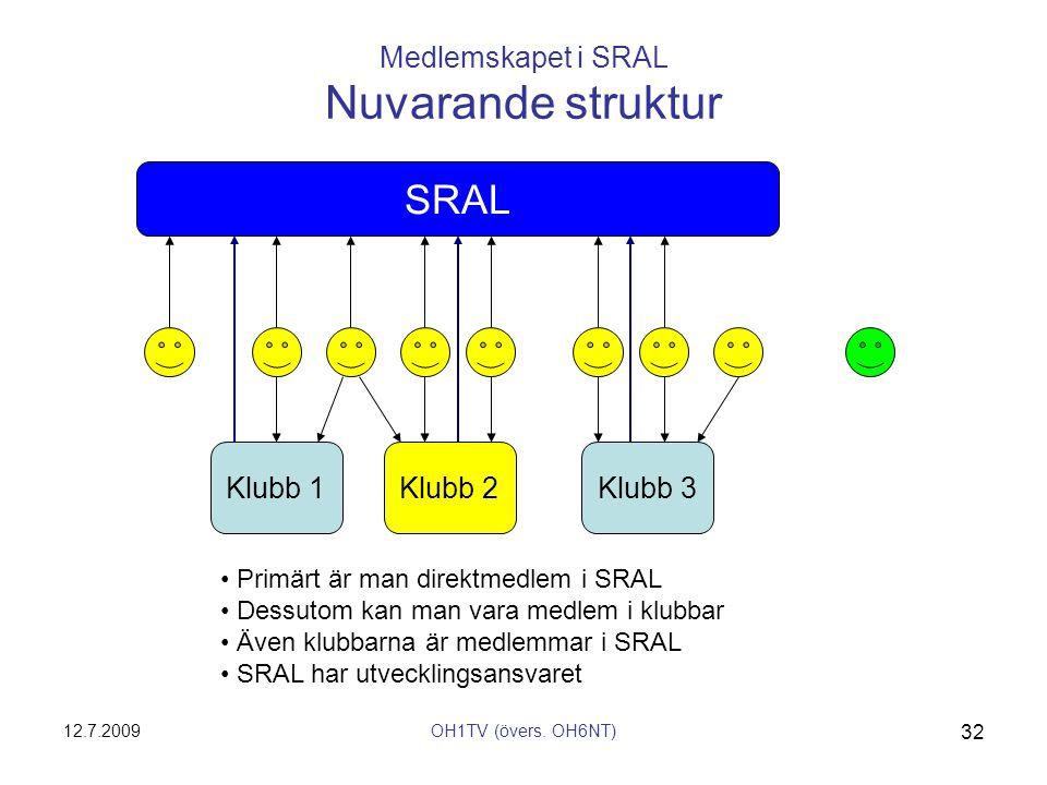 Medlemskapet i SRAL Nuvarande struktur