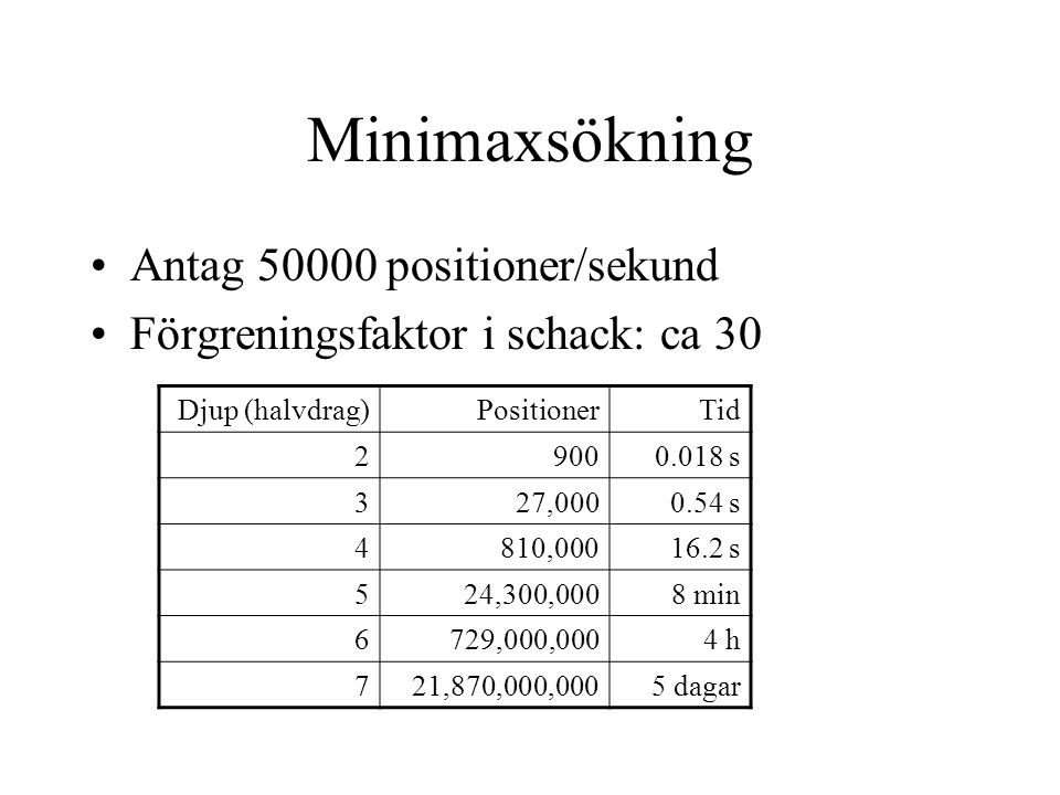 Minimaxsökning Antag 50000 positioner/sekund