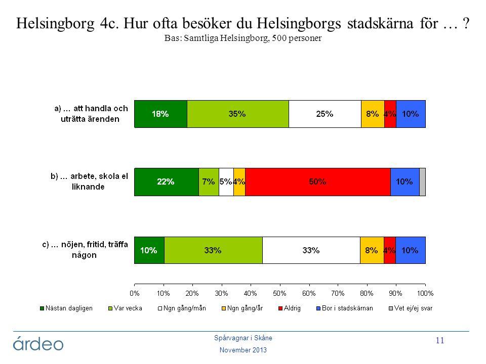 Helsingborg 4c. Hur ofta besöker du Helsingborgs stadskärna för …