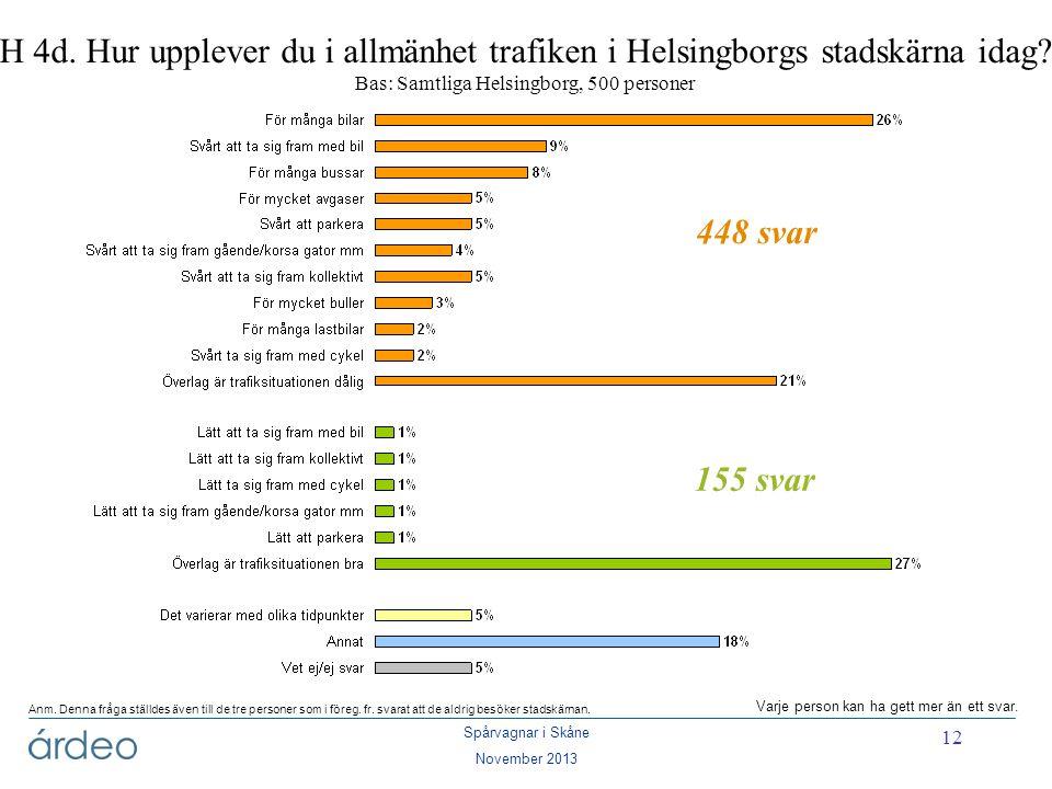 H 4d. Hur upplever du i allmänhet trafiken i Helsingborgs stadskärna idag Bas: Samtliga Helsingborg, 500 personer