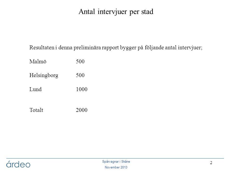 Antal intervjuer per stad