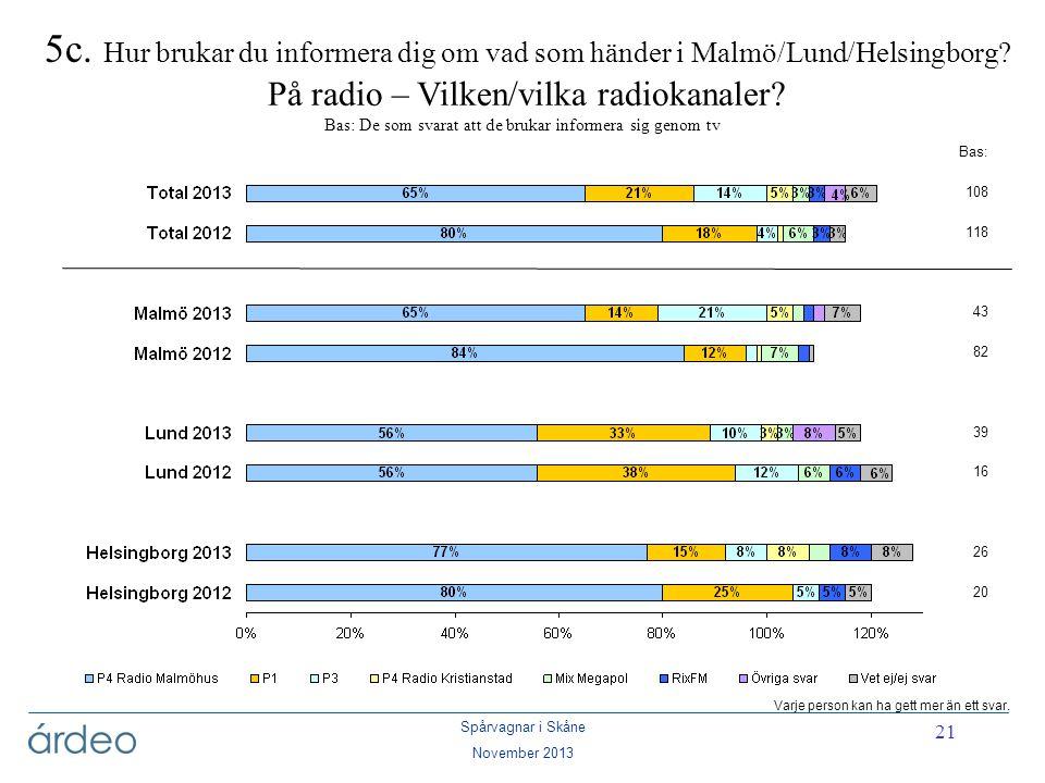 5c. Hur brukar du informera dig om vad som händer i Malmö/Lund/Helsingborg På radio – Vilken/vilka radiokanaler Bas: De som svarat att de brukar informera sig genom tv