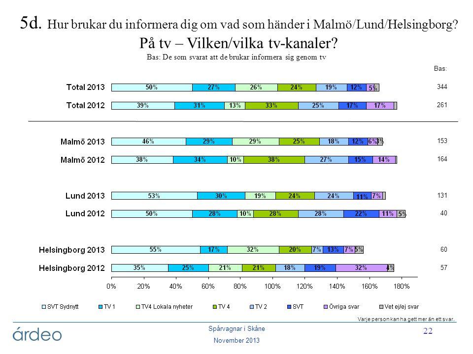 5d. Hur brukar du informera dig om vad som händer i Malmö/Lund/Helsingborg På tv – Vilken/vilka tv-kanaler Bas: De som svarat att de brukar informera sig genom tv