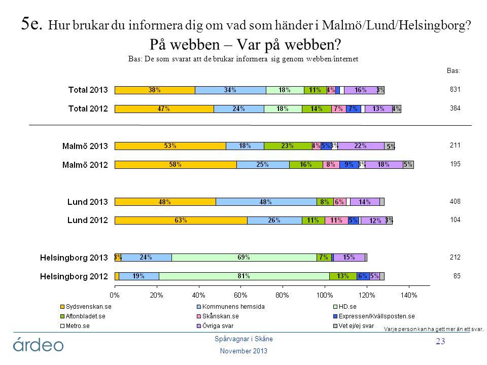 5e. Hur brukar du informera dig om vad som händer i Malmö/Lund/Helsingborg På webben – Var på webben Bas: De som svarat att de brukar informera sig genom webben/internet