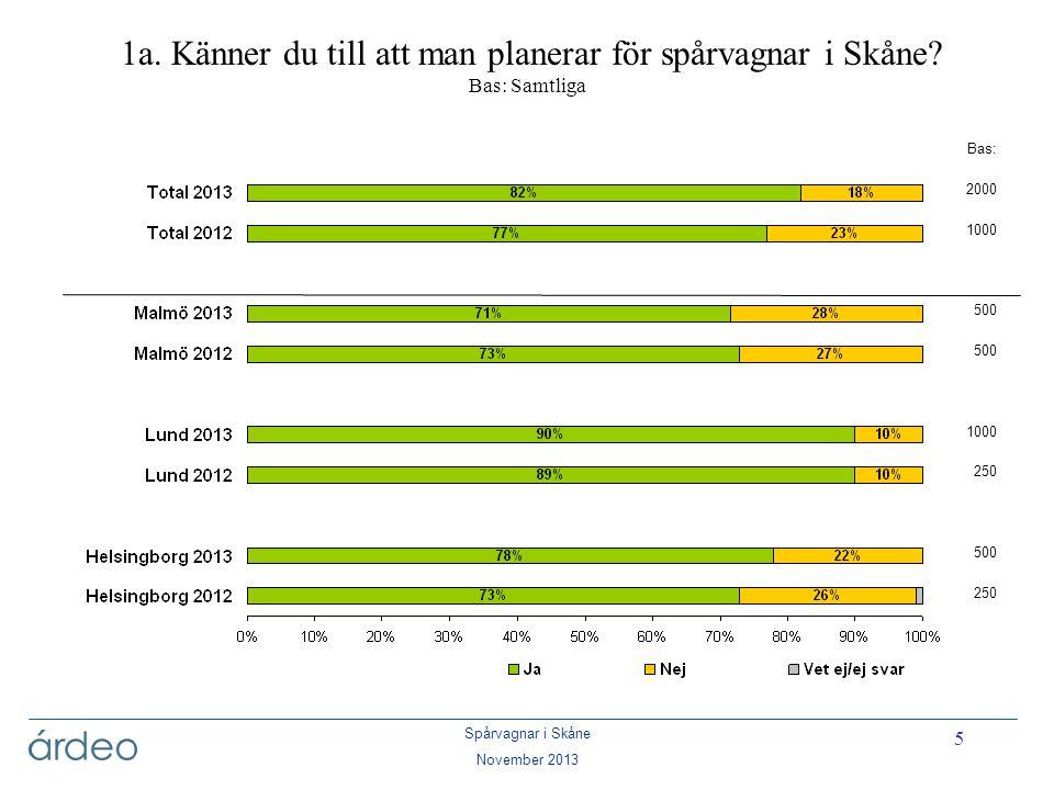 1a. Känner du till att man planerar för spårvagnar i Skåne