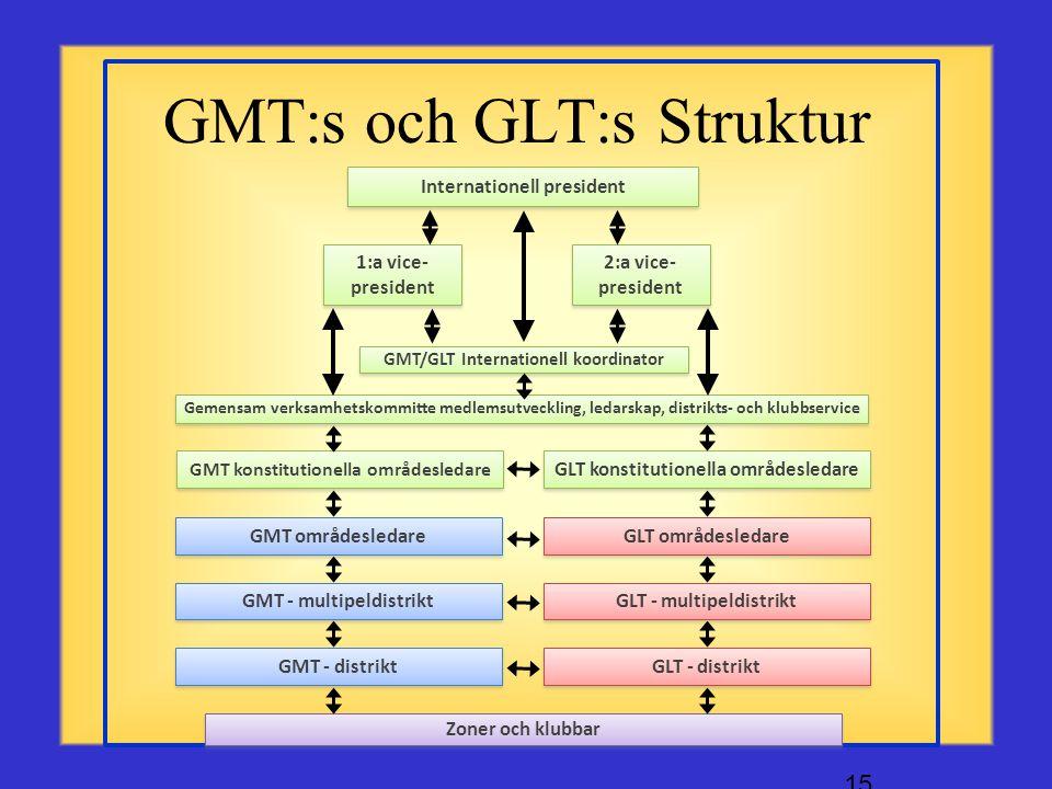 GMT:s och GLT:s Struktur