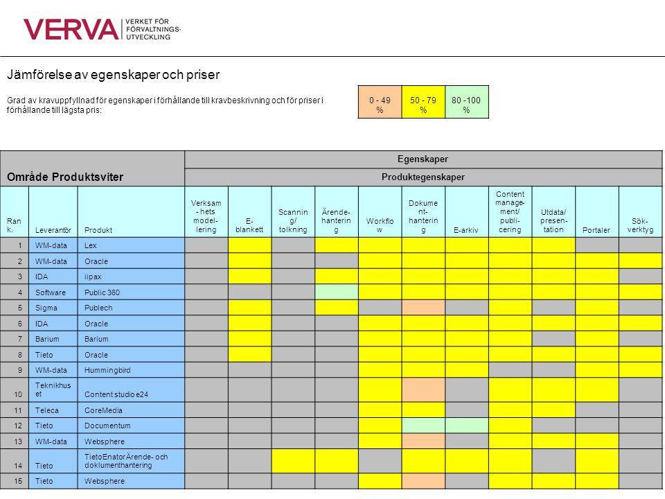 Jämförelse av egenskaper och priser