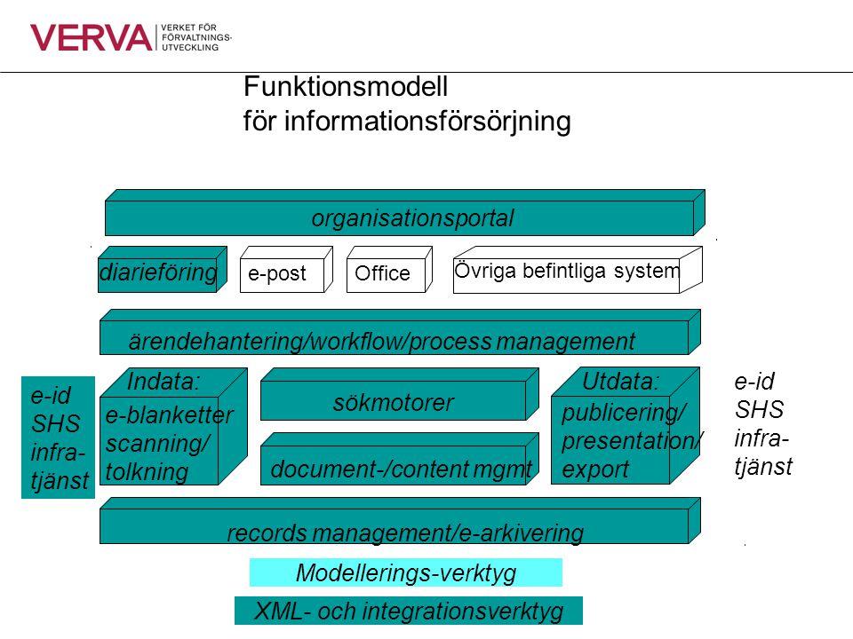 Funktionsmodell för informationsförsörjning