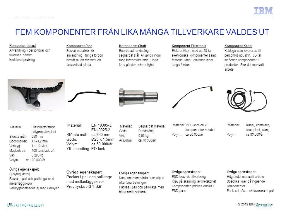 FEM KOMPONENTER FRÅN LIKA MÅNGA TILLVERKARE VALDES UT