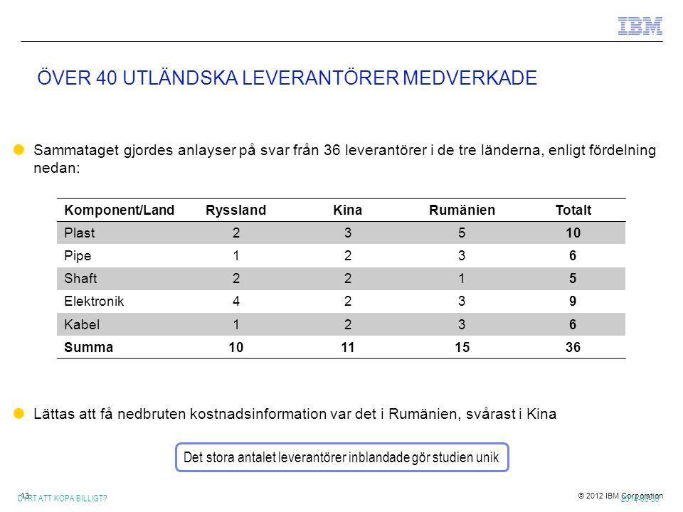 ÖVER 40 UTLÄNDSKA LEVERANTÖRER MEDVERKADE