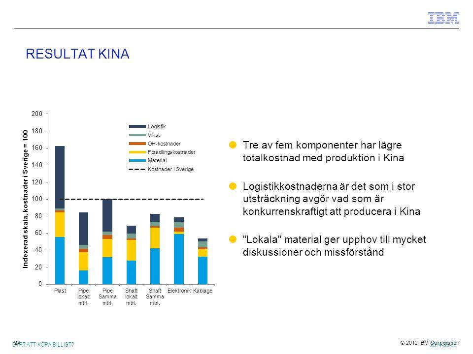 RESULTAT KINA Tre av fem komponenter har lägre totalkostnad med produktion i Kina.