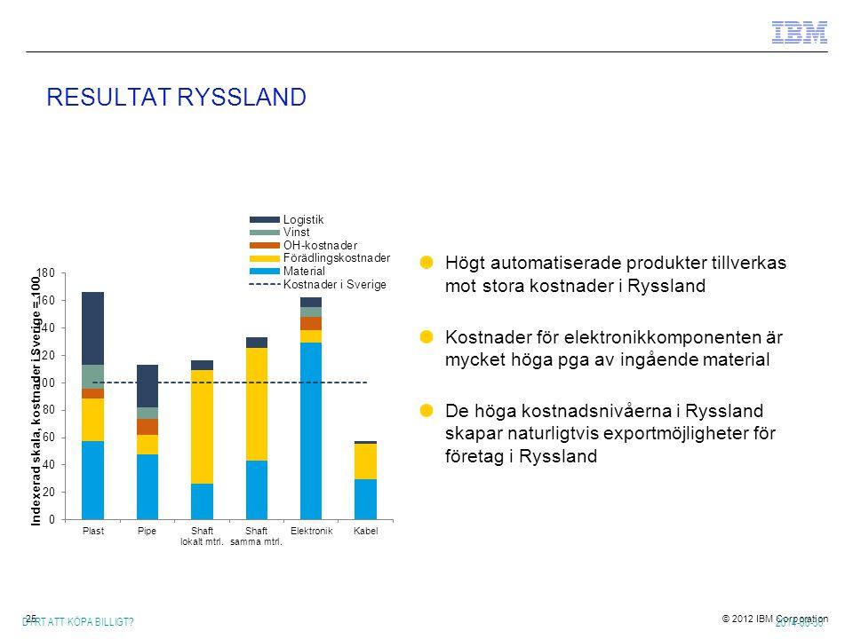 RESULTAT RYSSLAND Högt automatiserade produkter tillverkas mot stora kostnader i Ryssland.