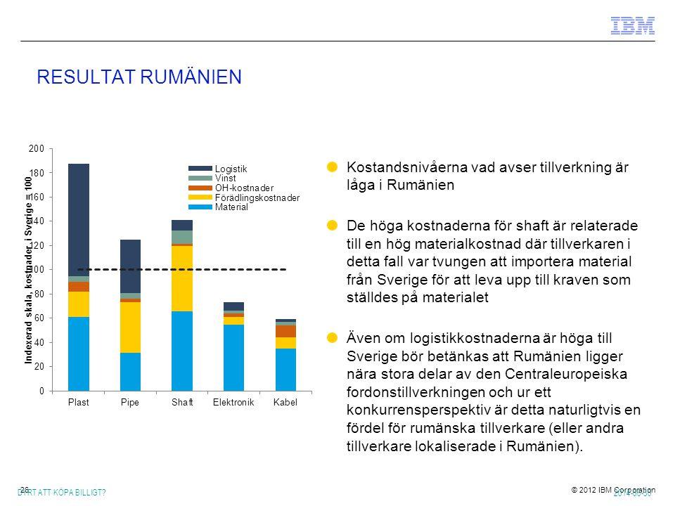 RESULTAT RUMÄNIEN Kostandsnivåerna vad avser tillverkning är låga i Rumänien.
