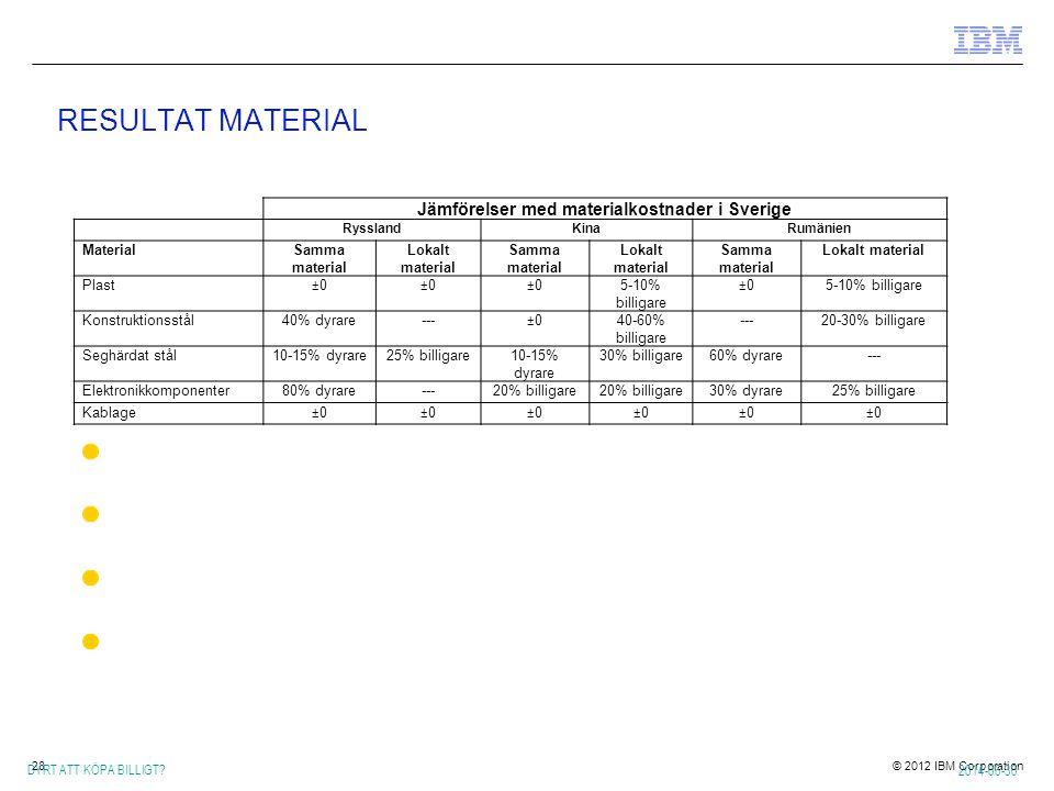 Jämförelser med materialkostnader i Sverige