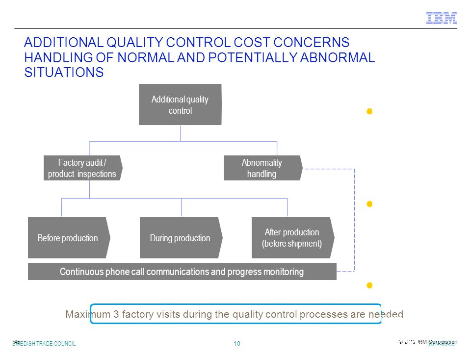 ADDITIONAL QUALITY CONTROL COST CONCERNS HANDLING OF NORMAL AND POTENTIALLY ABNORMAL SITUATIONS