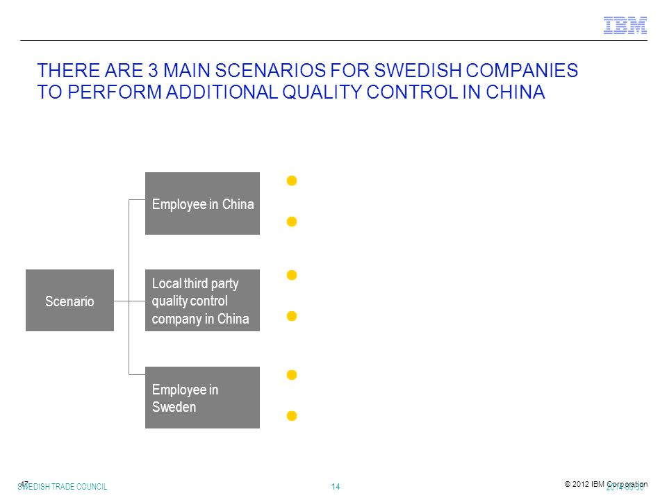 THERE ARE 3 MAIN SCENARIOS FOR SWEDISH COMPANIES TO PERFORM ADDITIONAL QUALITY CONTROL IN CHINA