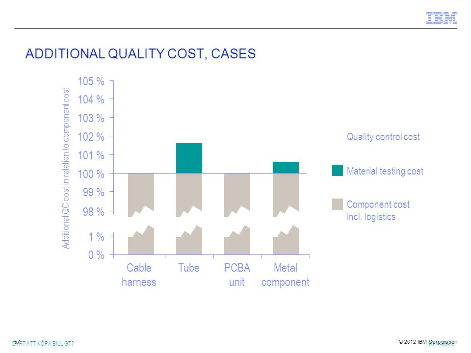 ADDITIONAL QUALITY COST, CASES