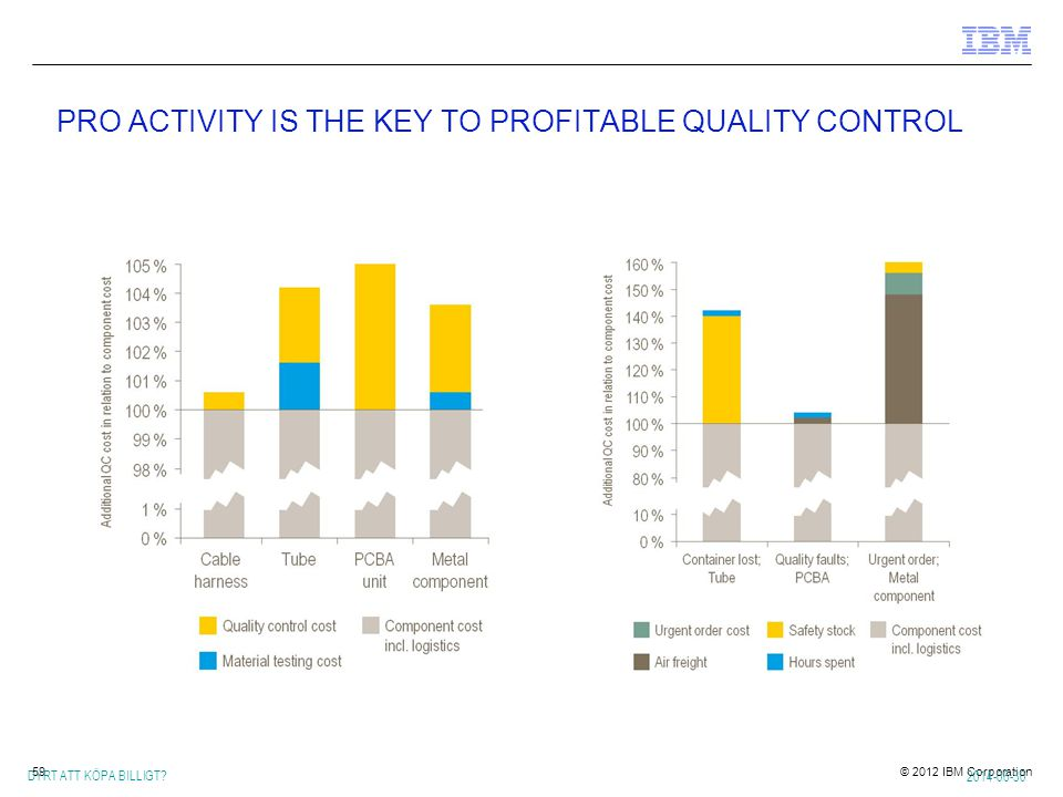 PRO ACTIVITY IS THE KEY TO PROFITABLE QUALITY CONTROL