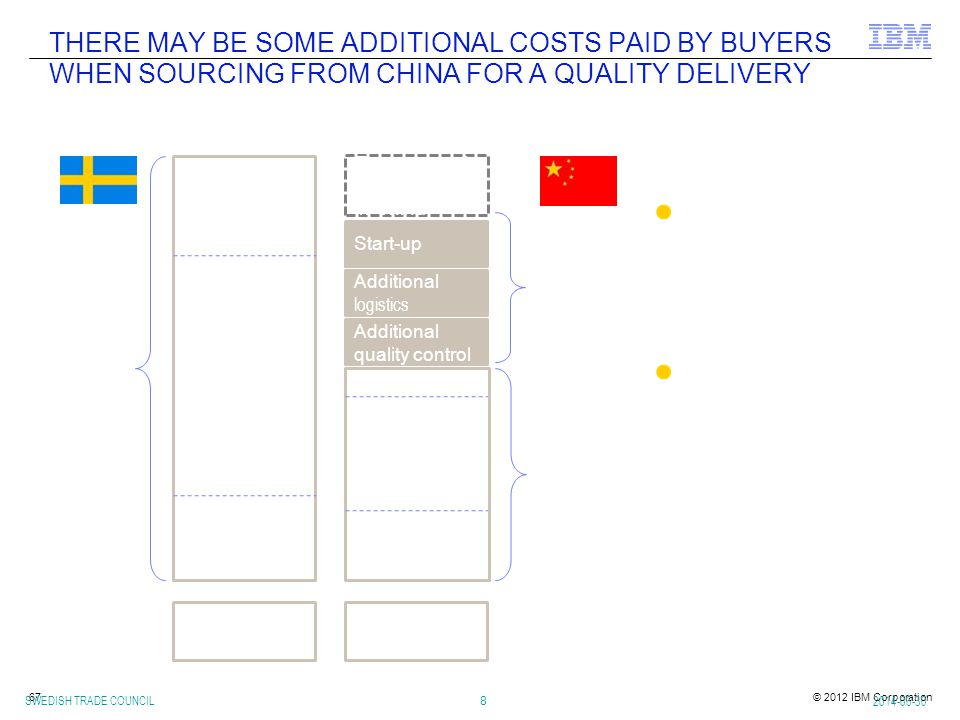 THERE MAY BE SOME ADDITIONAL COSTS PAID BY BUYERS WHEN SOURCING FROM CHINA FOR A QUALITY DELIVERY