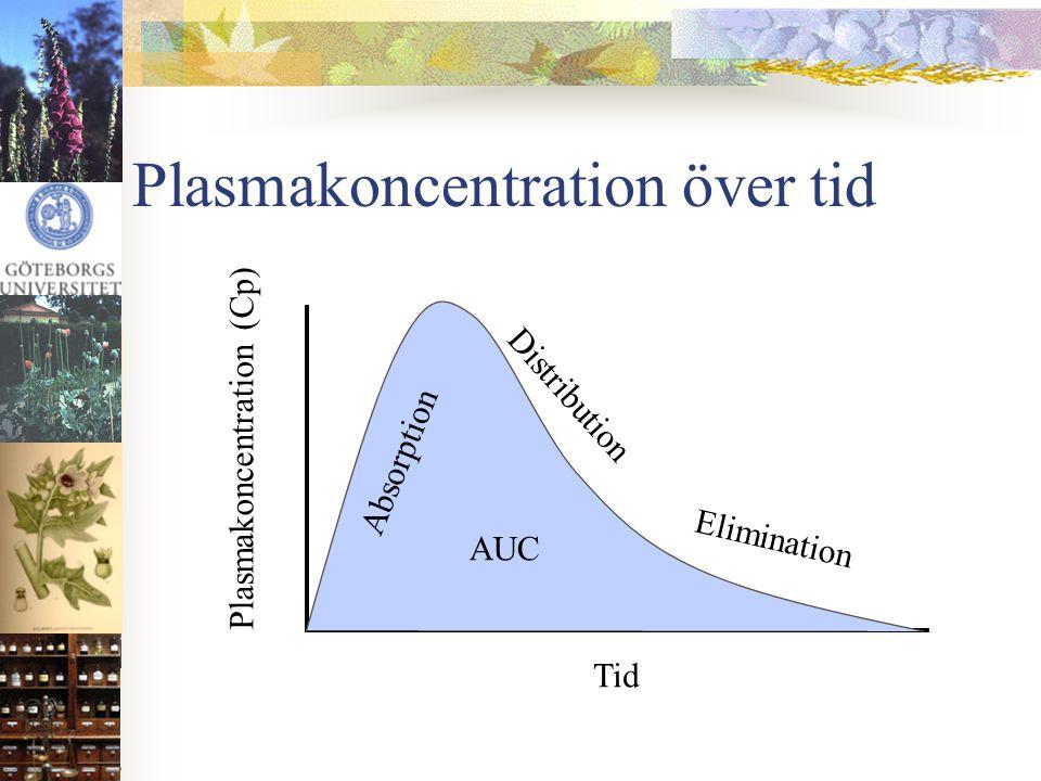 Plasmakoncentration över tid