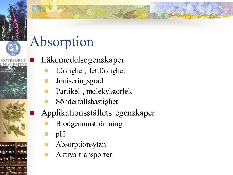 Absorption Läkemedelsegenskaper Applikationsställets egenskaper