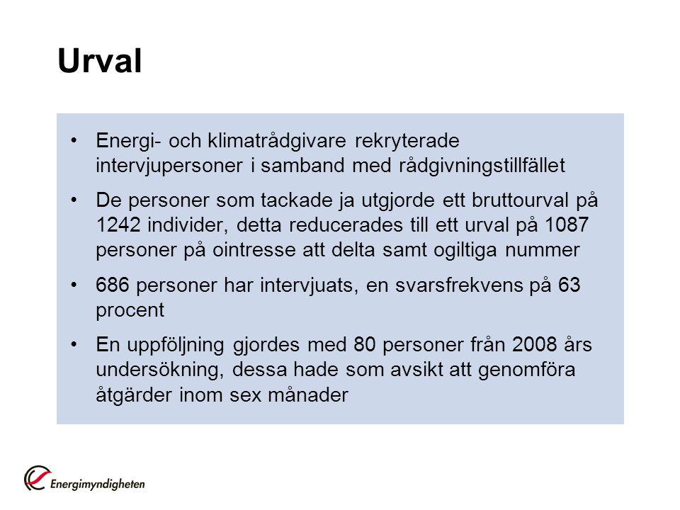 Urval Energi- och klimatrådgivare rekryterade intervjupersoner i samband med rådgivningstillfället.