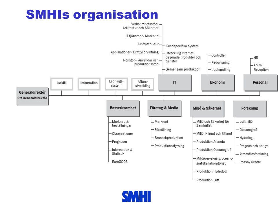 SMHIs organisation