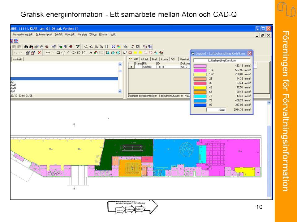 Grafisk energiinformation - Ett samarbete mellan Aton och CAD-Q