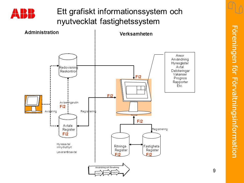Ett grafiskt informationssystem och nyutvecklat fastighetssystem