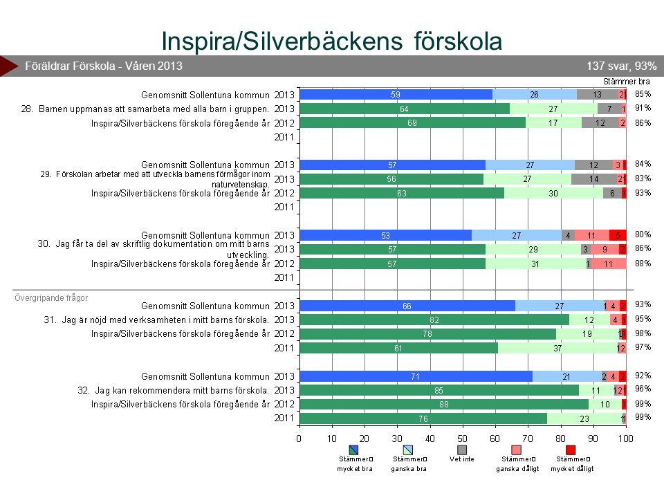 Inspira/Silverbäckens förskola