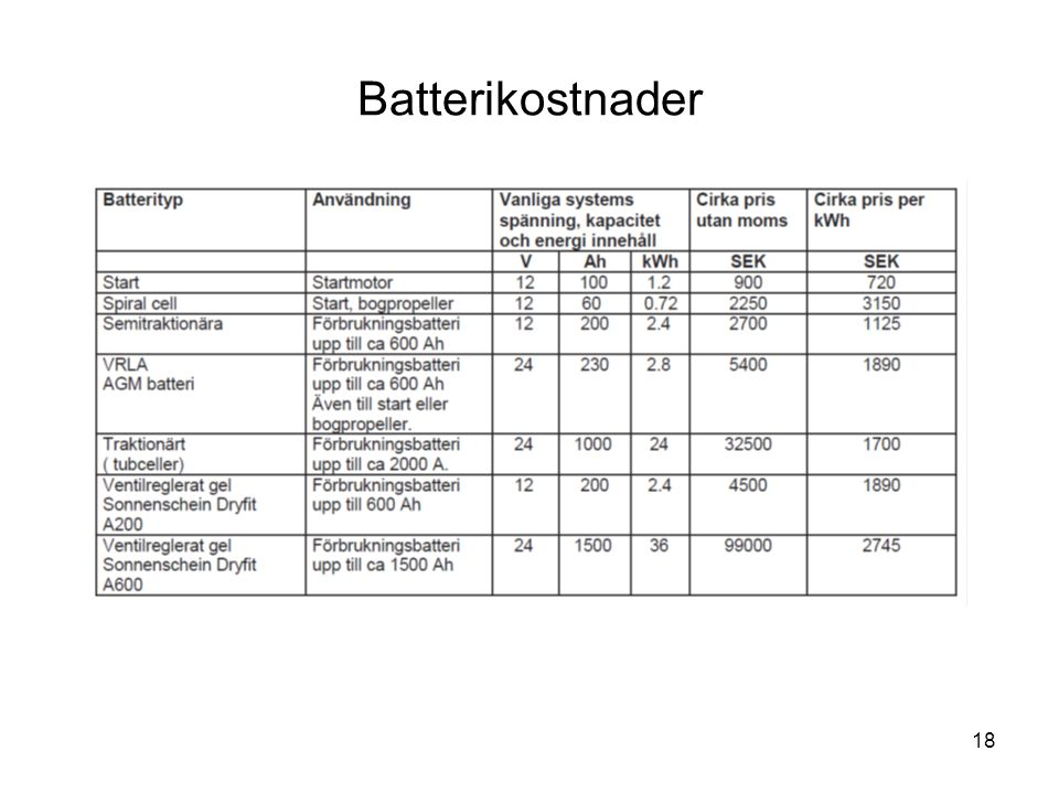 Batterikostnader