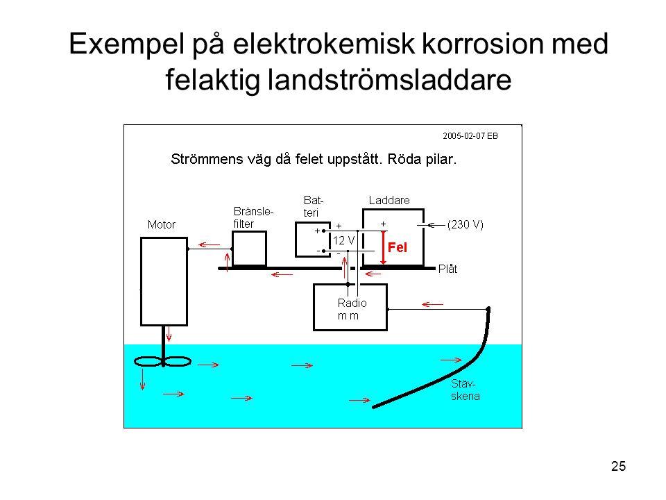 Exempel på elektrokemisk korrosion med felaktig landströmsladdare