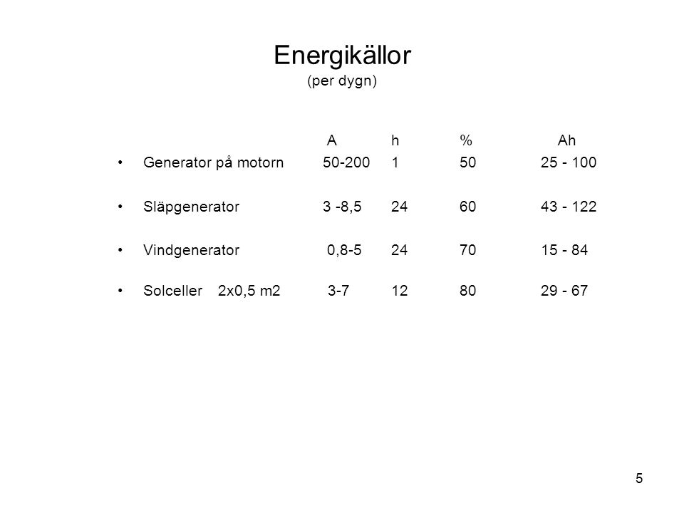 Energikällor (per dygn)