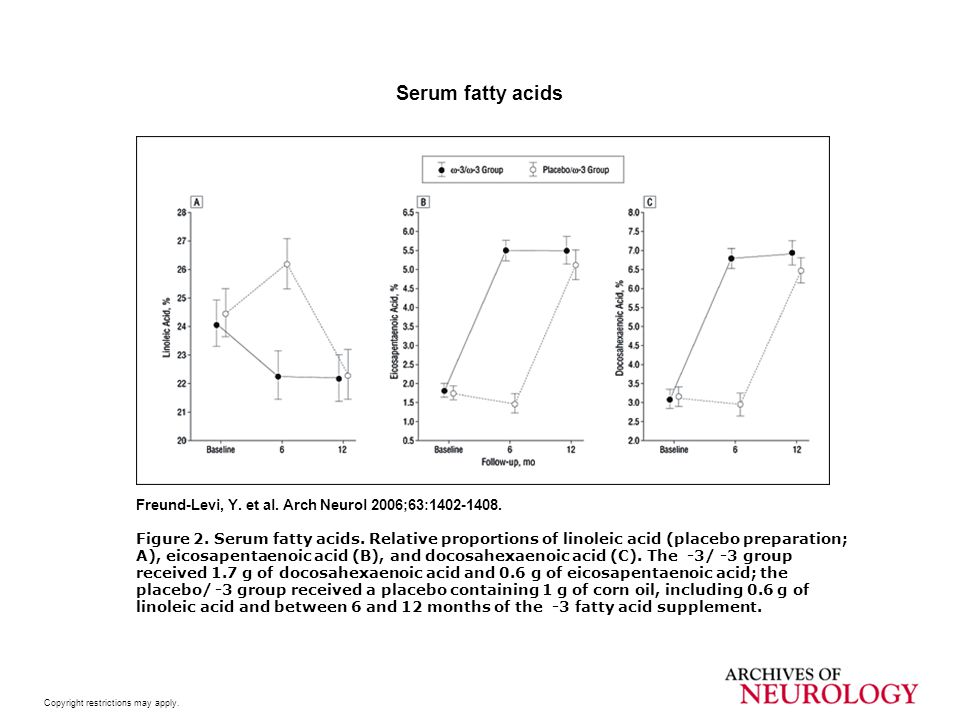 Serum fatty acids Freund-Levi, Y. et al. Arch Neurol 2006;63:1402-1408.