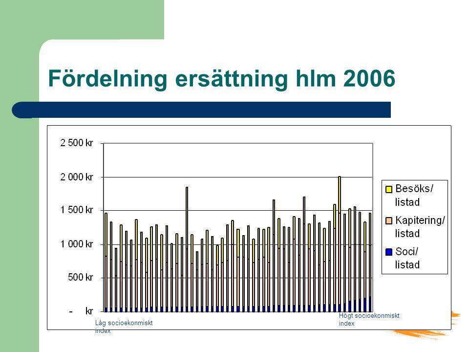 Fördelning ersättning hlm 2006