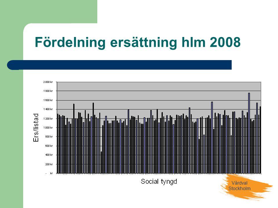 Fördelning ersättning hlm 2008