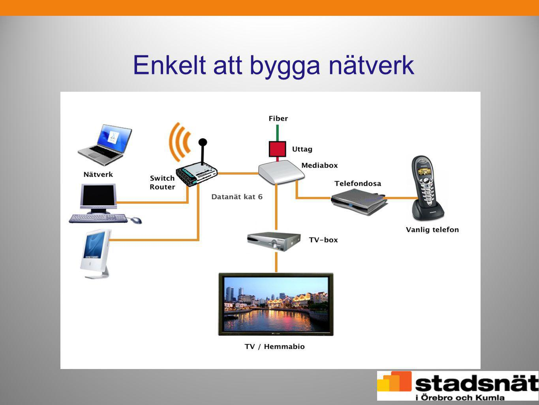 Enkelt att bygga nätverk