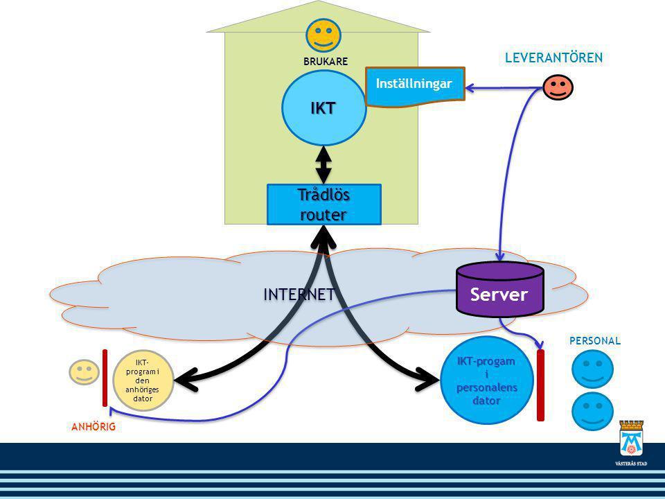 Server IKT Trådlös router INTERNET LEVERANTÖREN Inställningar