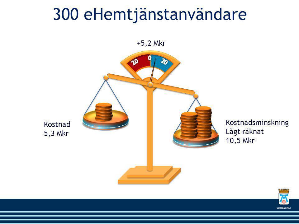 300 eHemtjänstanvändare +5,2 Mkr Kostnadsminskning Kostnad Lågt räknat