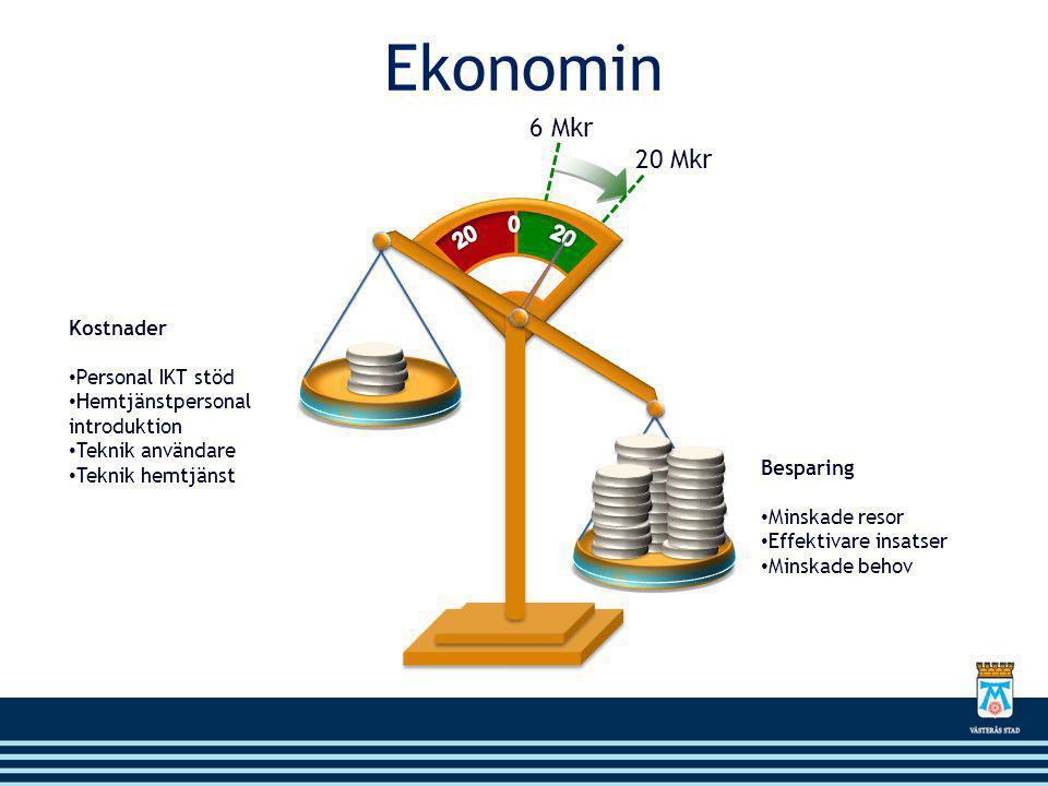 Ekonomin 6 Mkr 20 Mkr 20 0 20 Kostnader Personal IKT stöd