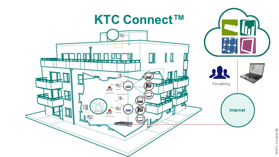 KTC Connect™ Förvaltning Internet