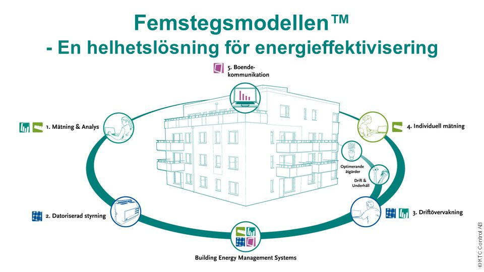 Femstegsmodellen™ - En helhetslösning för energieffektivisering