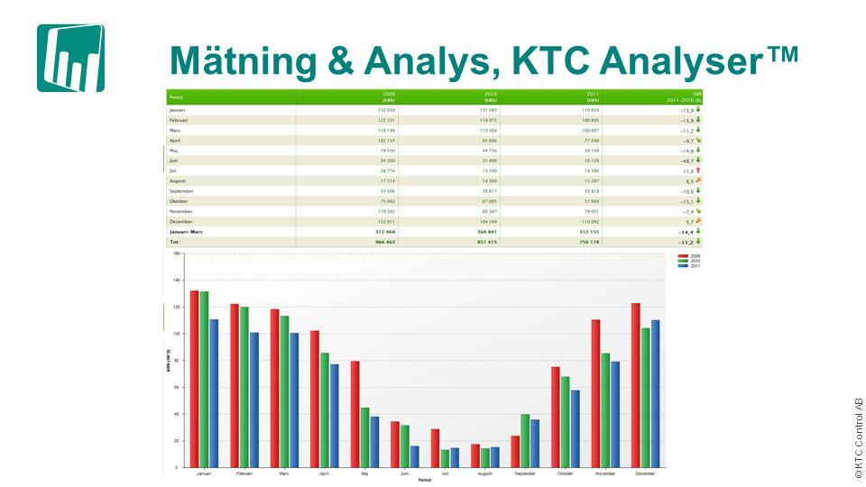Mätning & Analys, KTC Analyser™